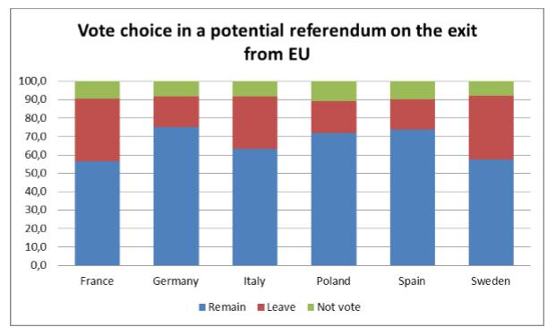 grafico-voto-referendum-ue_resceu